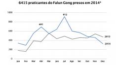 6.415 praticantes do Falun Gong foram presos em 2014 na China