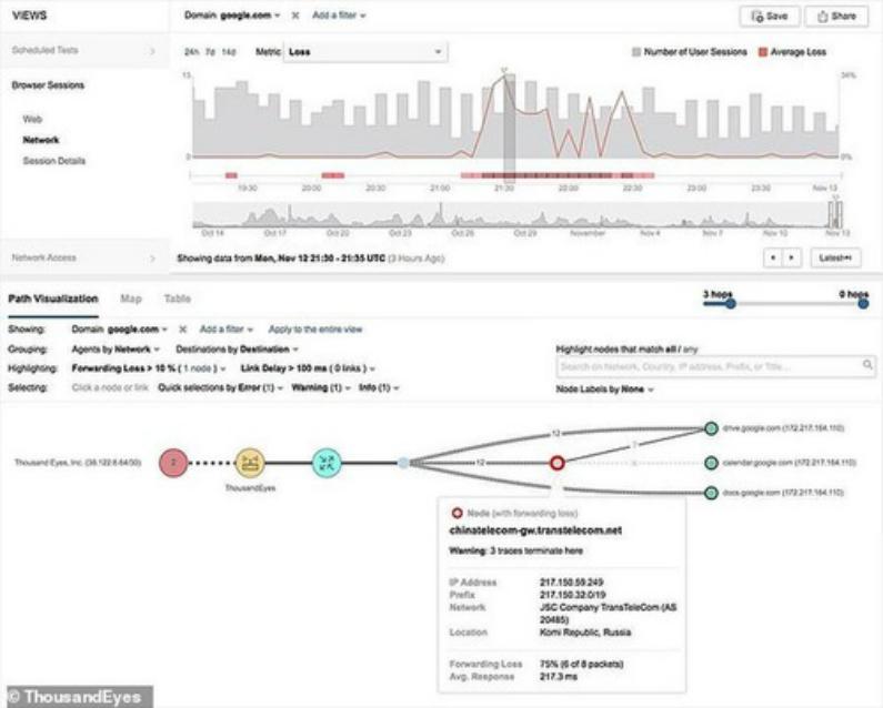 """""""Este gráfico mostra o tráfego da empresa de inteligência de rede ThousandEyes, em San Francisco, sendo reencaminhado pela China"""" (Minghui.org)"""