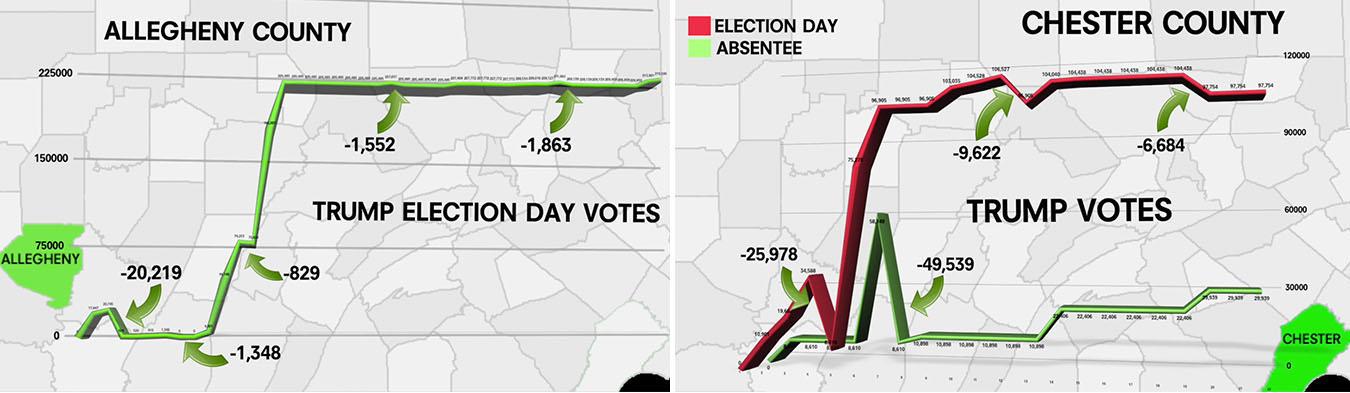Dados da Pensilvânia mostram que os votos de Trump diminuíram em vários intervalos de tempo no condado de Allegheny (i) e no condado de Chester (à direita), de acordo com o Data Integrity Group (Captura de tela)